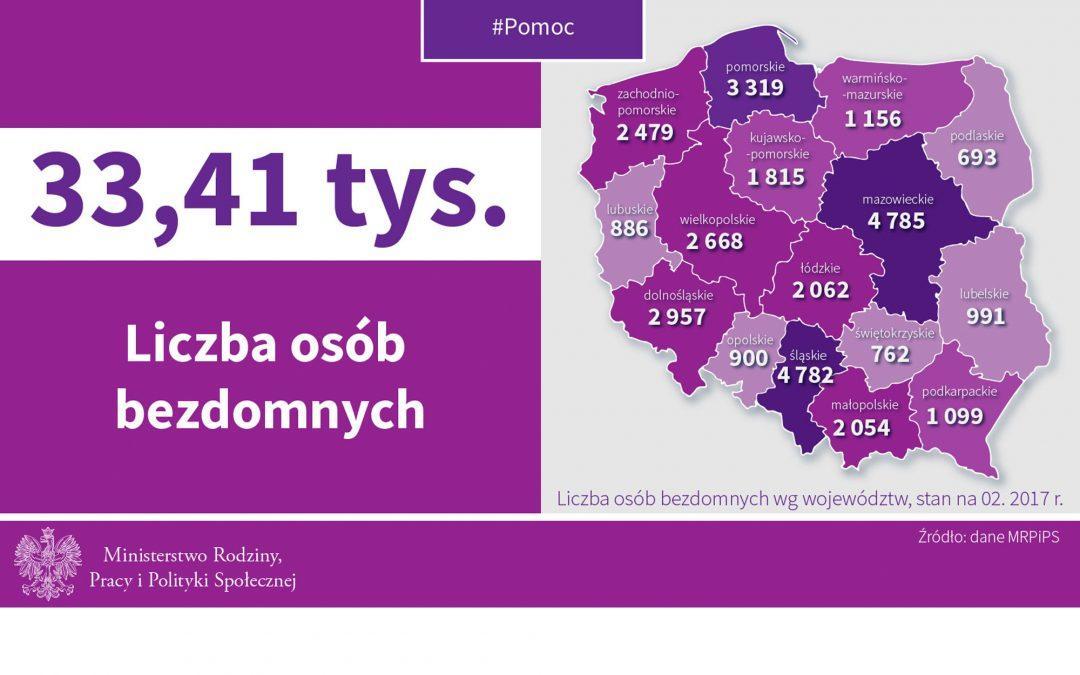 W Polsce jest ponad 30 tys. osób dotkniętych bezdomnością